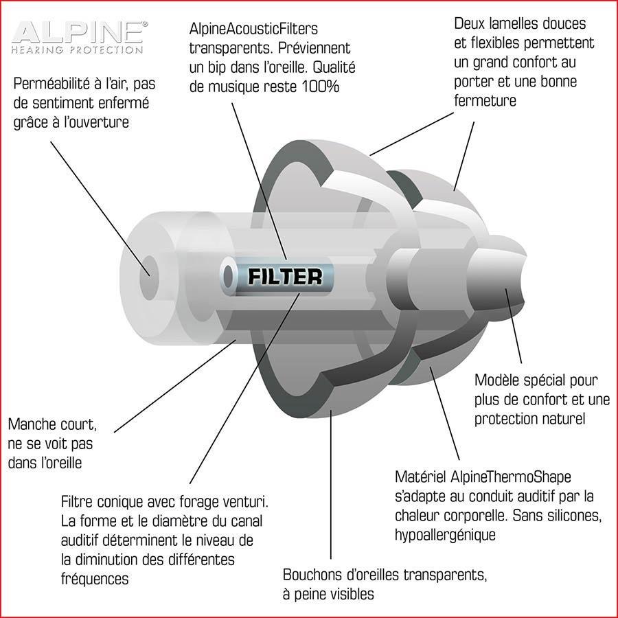 ALPINE PartyPlug PRO earplugs